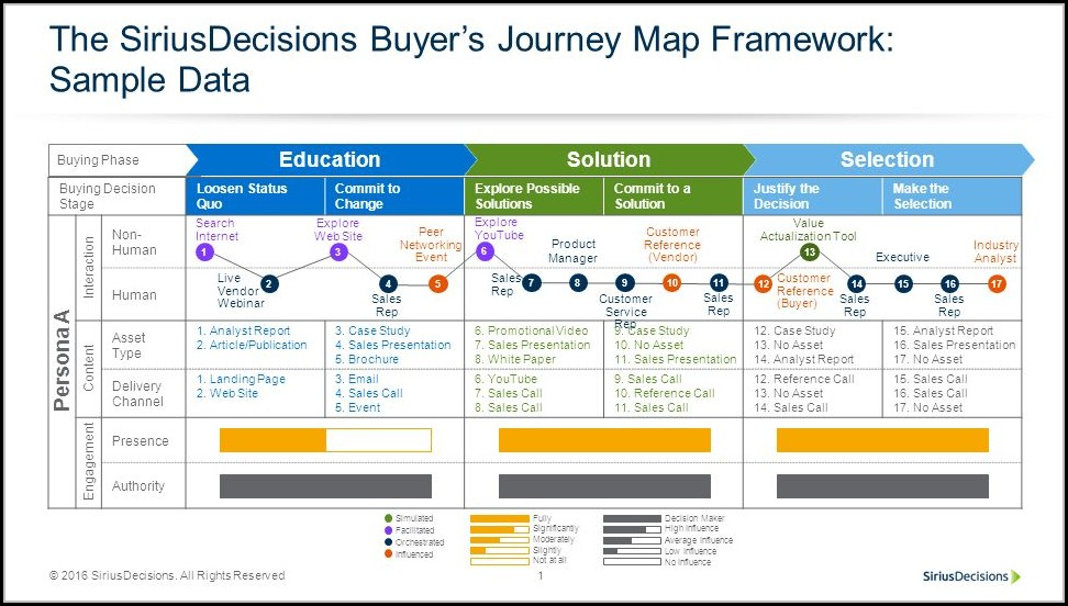 b2b buyer journey mapping