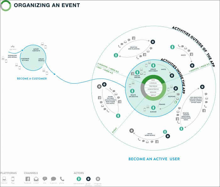 Customer Experience Ecosystem Mapping