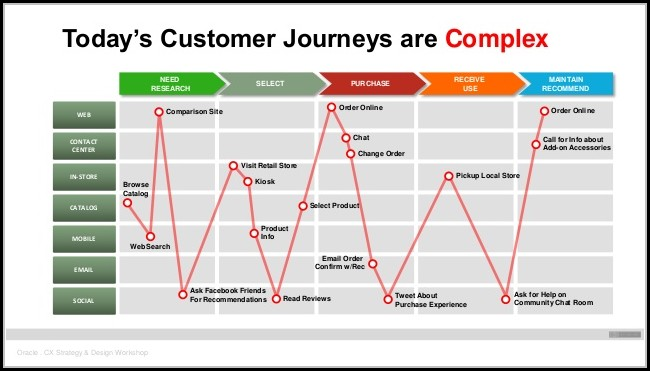 Customer Experience Journey Mapping