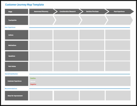 Customer Experience Mapping Template