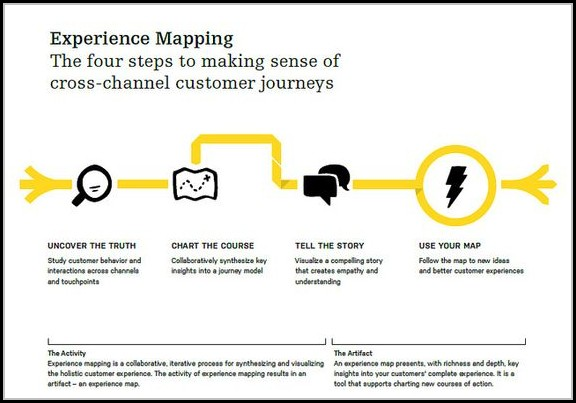 Customer Experience Mapping Tool
