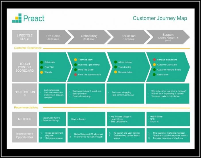 Customer Journey Mapping Template