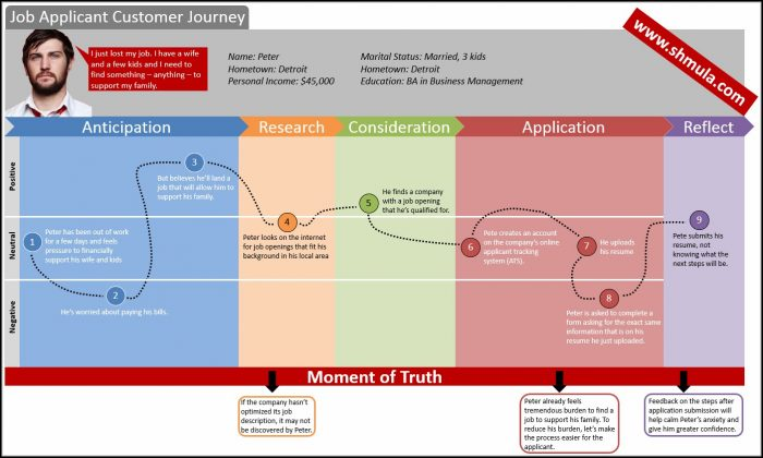 Images Of Customer Journey Maps