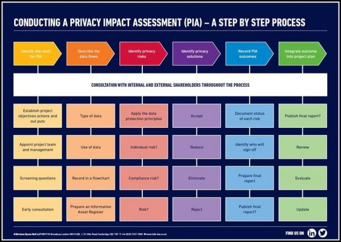 Privacy Impact Assessment Gdpr Template