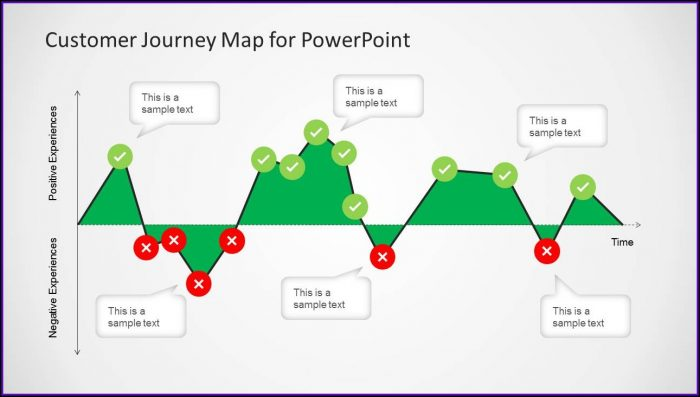 Customer Journey Mapping Ppt