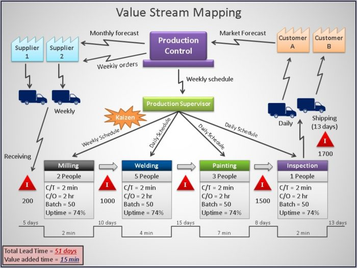 Value Stream Mapping Ppt