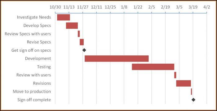 Gantt Chart Template With Milestones