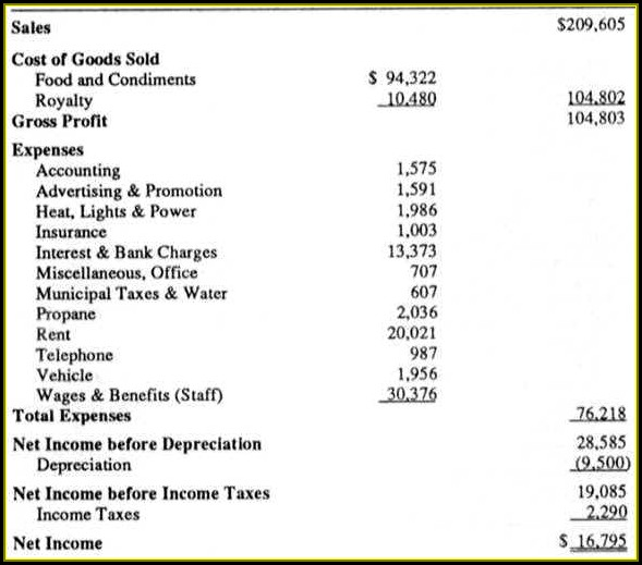 Restaurant Profit And Loss Statements