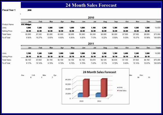 Microsoft Excel Sales Forecast Template