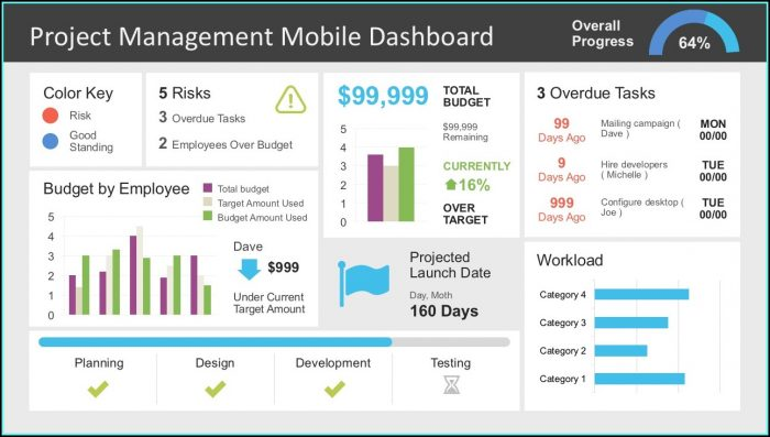 Powerpoint Project Dashboard Template