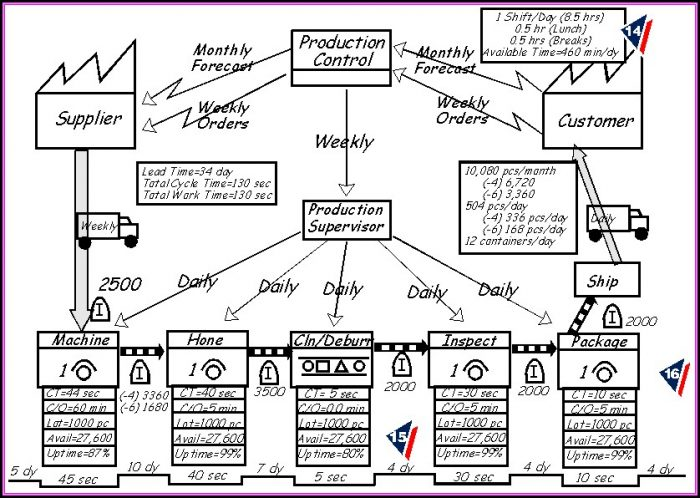 Value Stream Mapping Applications