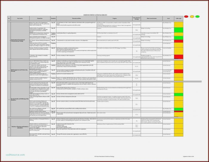 Cyber Security Risk Assessment Template Nist