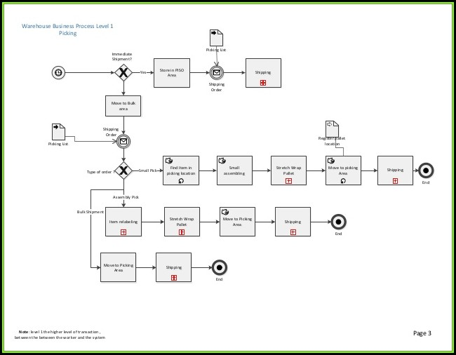 Warehouse Management Process Map