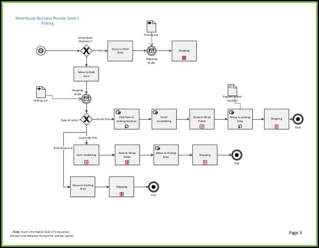 Warehouse Management Process Map