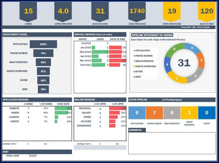 Warehouse Kpi Dashboard Excel Template