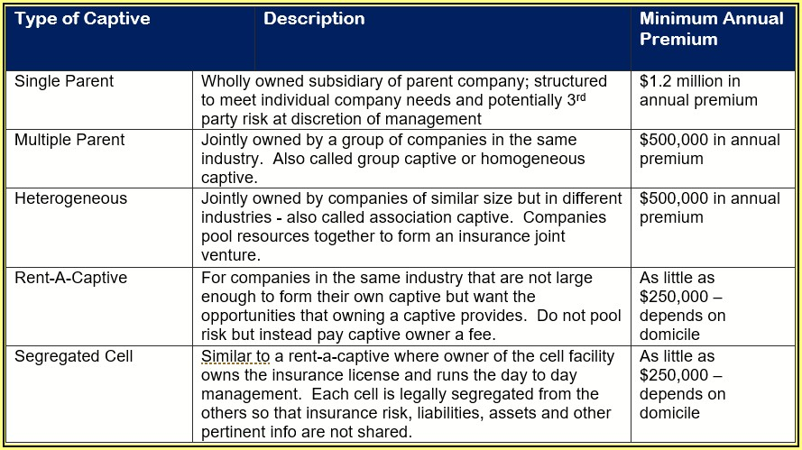 Tax Advantages Of A Captive Insurance Company