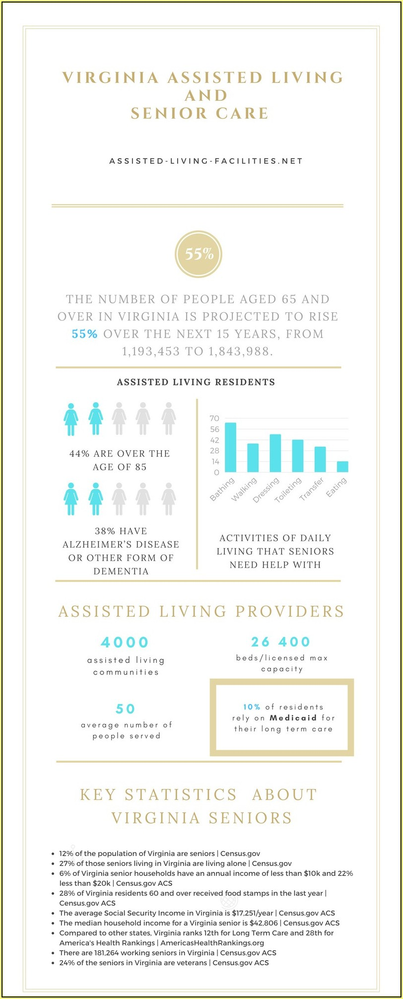 Virginia Assisted Living Forms